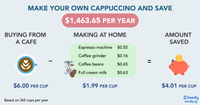 Save Money By Making Coffee At Home