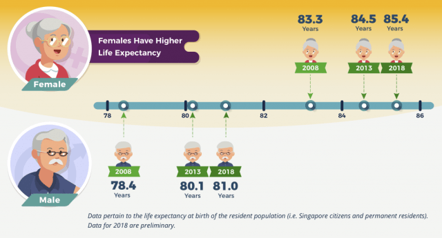 infographic on life expectancy trends in Singapore. Females have longer life expectancy compared to men.