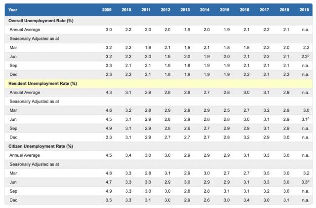 Singapore's unemployment rate