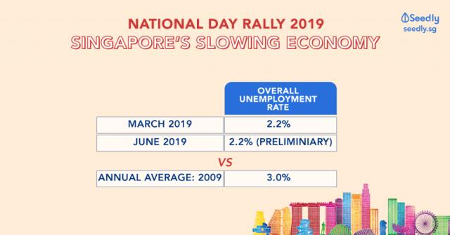 National Day Rally 2019 Slow Economy