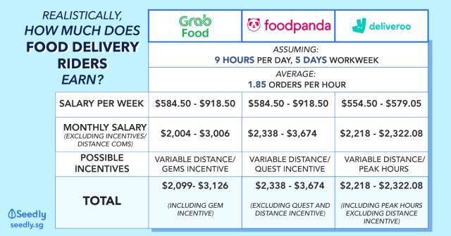 How much does food delivery riders earn per month