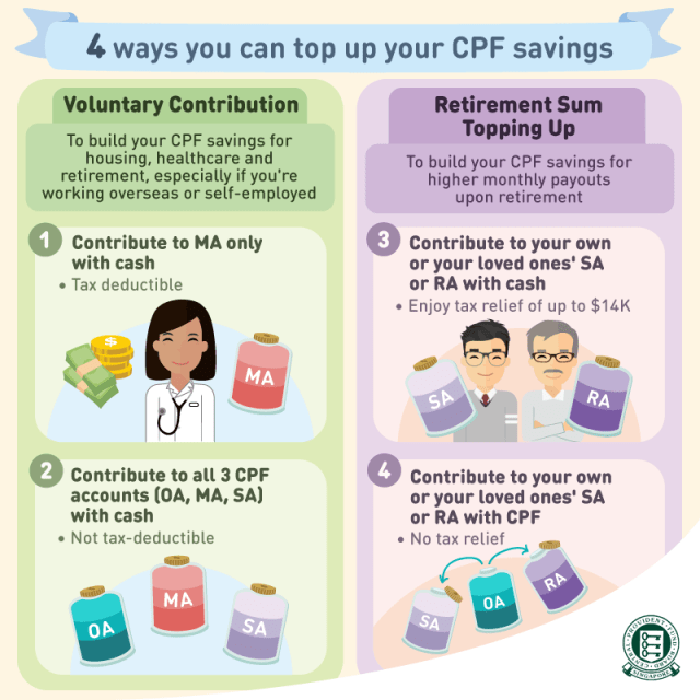 Infographic on CPF Voluntary Contributions & Retirement Sum Topping-Up