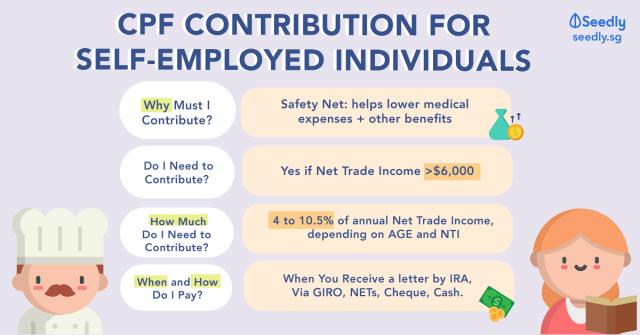 self employed cpf contribution singapore