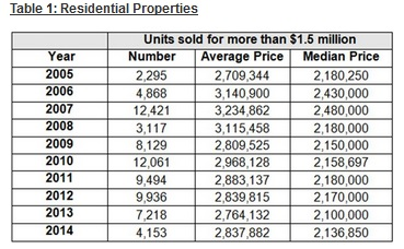 Units sold for more than $1.5 million