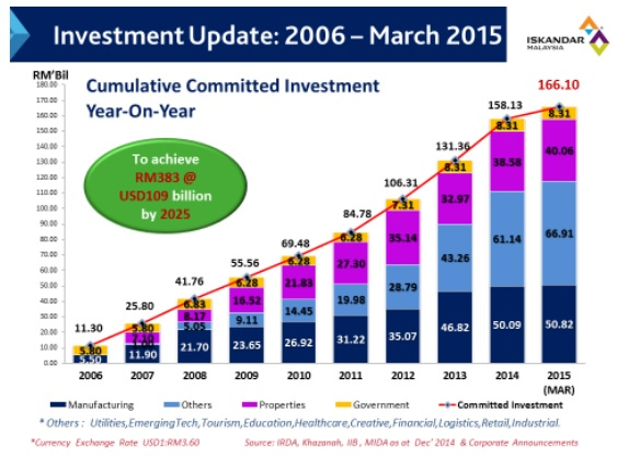 Iskandar Investment Update