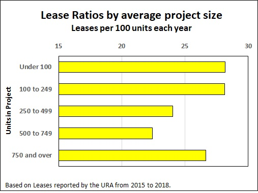 Lease Ratio by Project Size