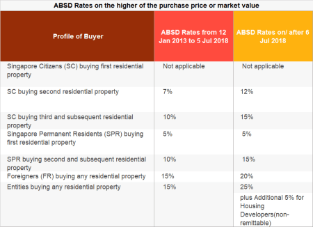 higher-absd-rates
