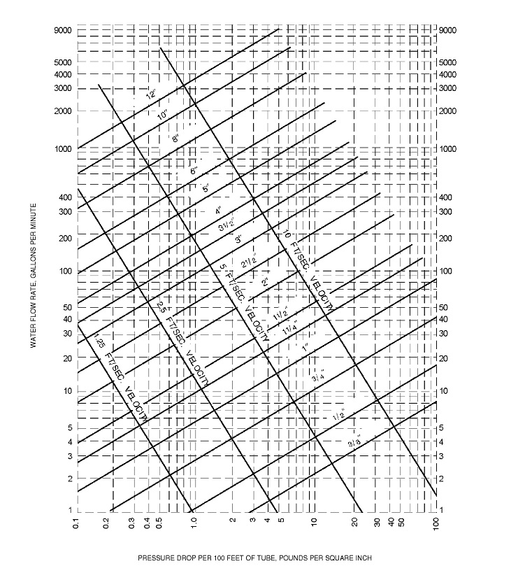 Friction loss diagram inches of water per 100 feet or