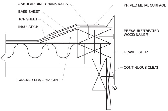 ROOFING APPLICATION STANDARD (RAS) No. 111 STANDARD