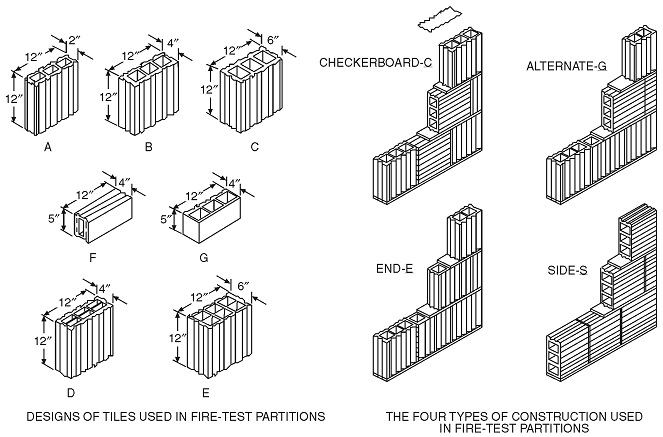 RESOURCE A GUIDELINES ON FIRE RATINGS OF ARCHAIC MATERIALS