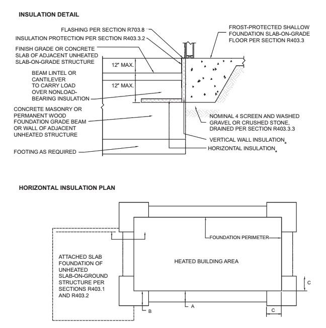 Pier Spacing Requirements