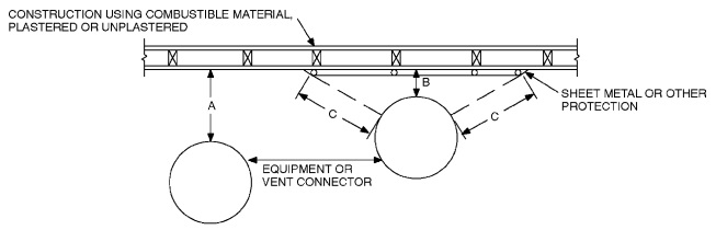 baseboard heater thermostat wiring diagram jvc kd r200 2 part v mechanical 2015 international residential code icc note a equals the required clearance with no protection b reduced permitted in accordance table m1306