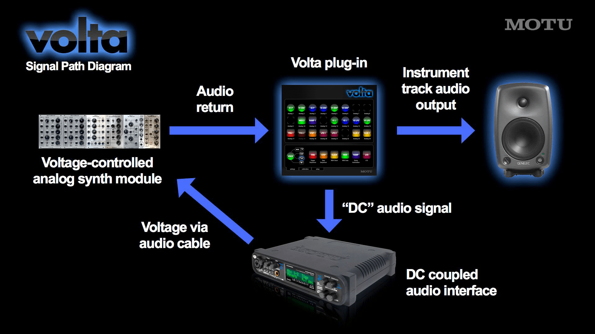 audio interface cv output