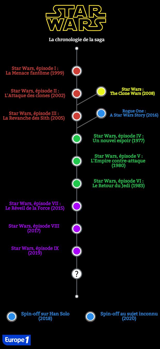 """""""Star Wars"""" : dans quel ordre regarder les films pour la"""