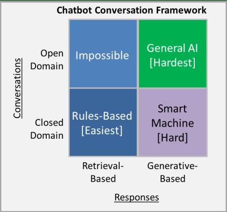Cadre de conversation Chatbot