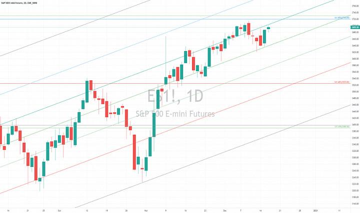 E-Mini S&P 500 Chart Analysis 16 Dec 2020