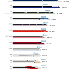Maglev Train Diagram Emg Hz Pickups Wiring 全球高铁排名 Goeuro