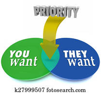 needs and wants venn diagram delco alternator wiring external regulator clip art of want need priority most important choice 3d you vs they intersecting circles prioritize goals