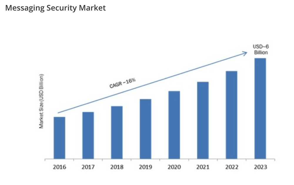 Messaging security market graph