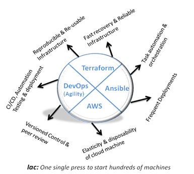 DevOps culture/agility for Infrastructure as code (Iac
