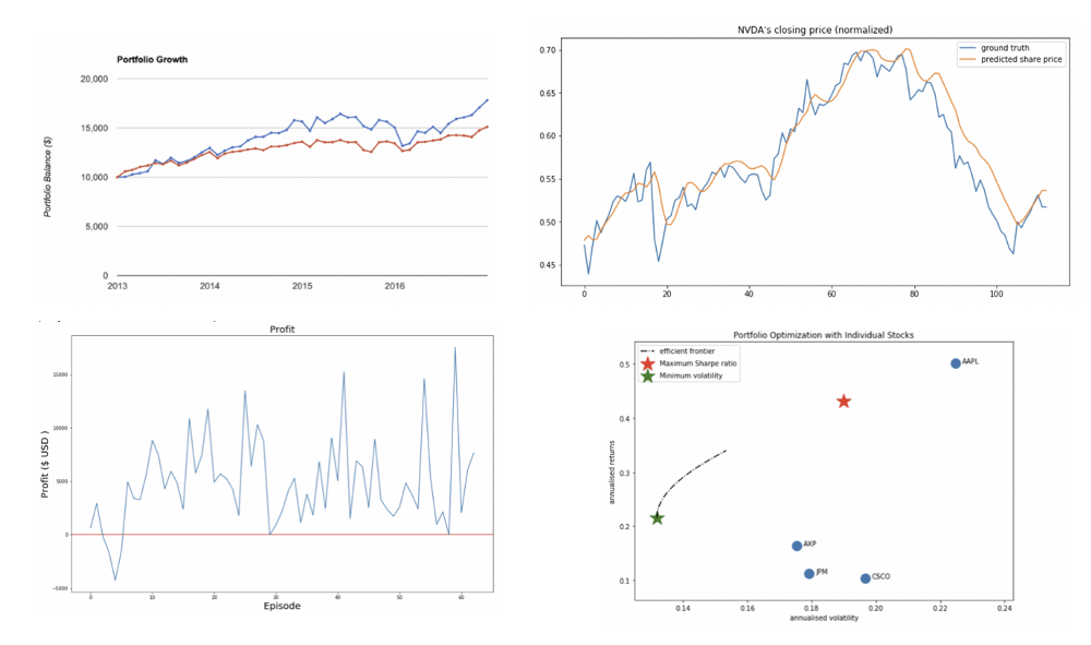Deep Learning the Stock Market | Feasibility Studies
