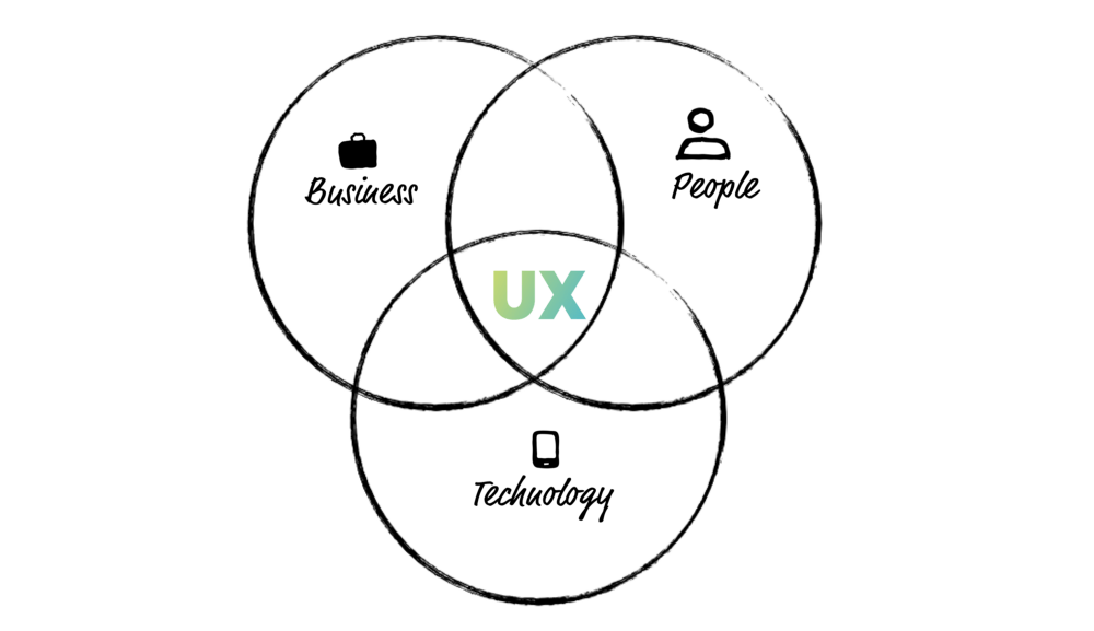 An Introduction to User Experience Design