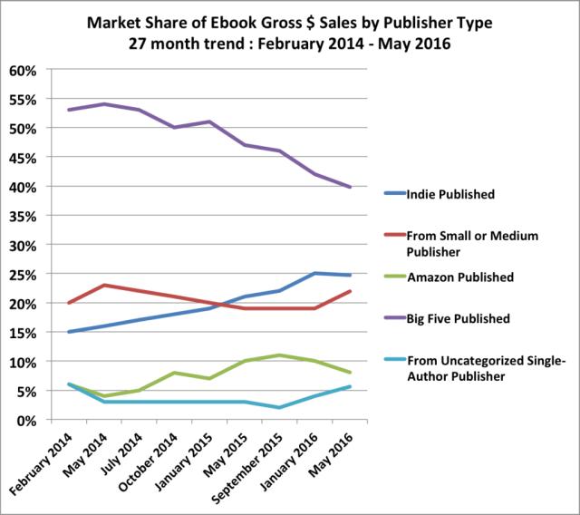 ebook sales