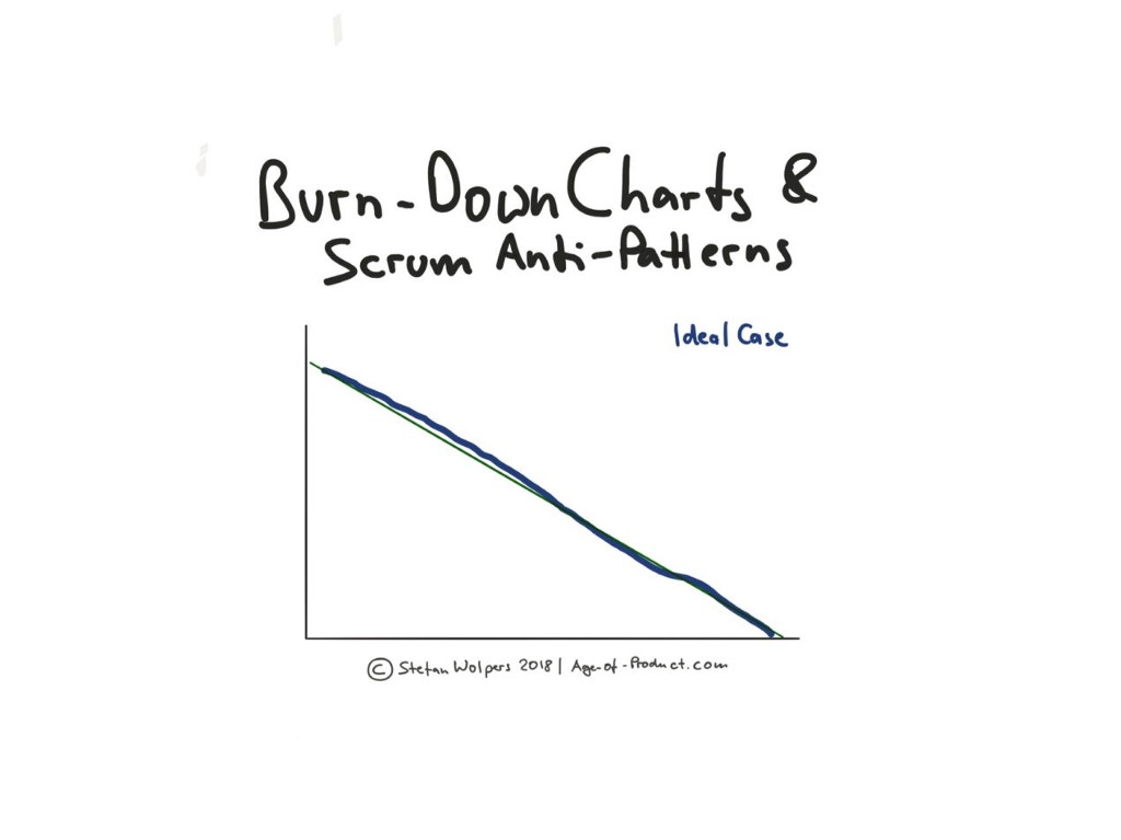 Use Burn-Down Charts to Discover Scrum Anti-Patterns