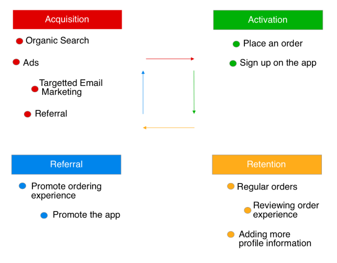 A customer journey for a food delivery app going through acquisition, activation, retention, and referral