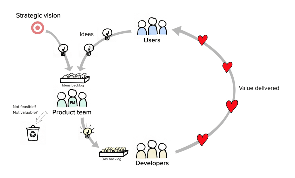 The Age of Product Discovery: Part II