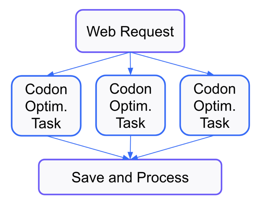 Diagram of parallelizing codon optimization in bulk