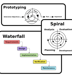 software process models [ 1081 x 1024 Pixel ]