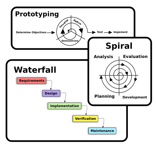 small resolution of software process models