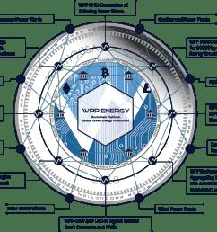 the next blockchain program powered by wpp energy gmbh [ 1119 x 749 Pixel ]