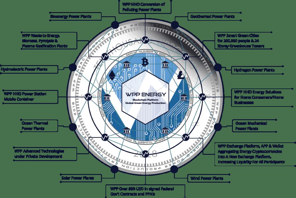 medium resolution of the next blockchain program powered by wpp energy gmbh