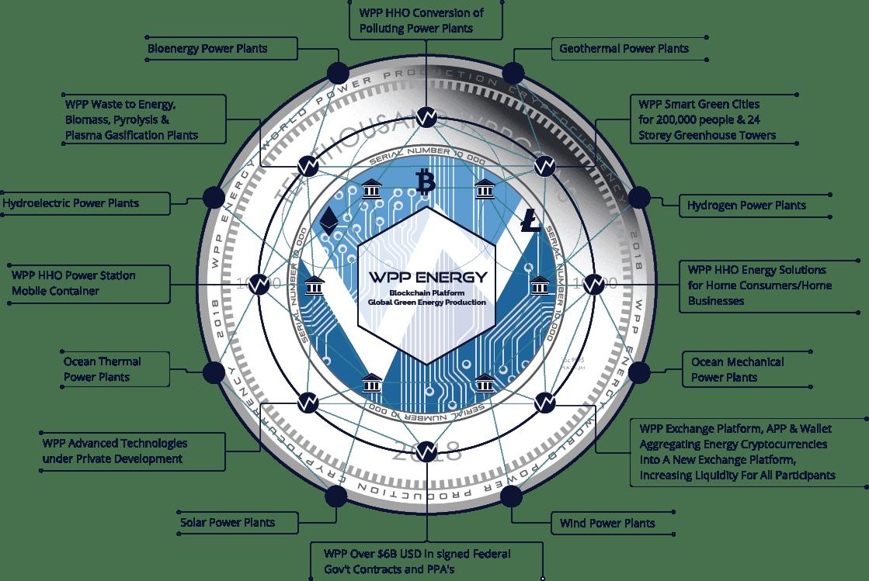 hight resolution of the next blockchain program powered by wpp energy gmbh