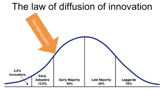 Image result for law of diffusion of innovation tipping point