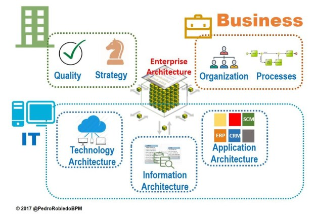 any business innovation and transformation requieres an enterprise