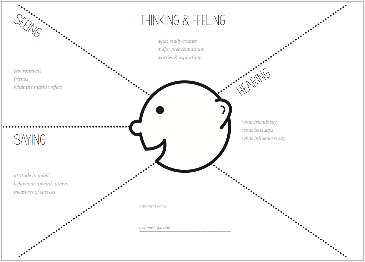 A Blank Empathy Map Template. Download It Here.