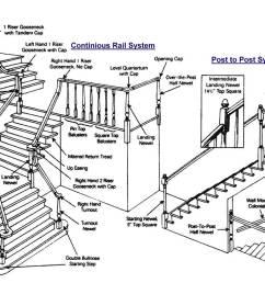 diagram of stair part [ 1200 x 736 Pixel ]