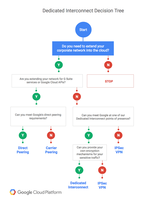 """This week in Google Cloud — """"Dedicated interconnect to GCP. better GCE automation. and…"""