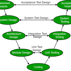 Model In Software Testing V Diagram 2000 Jeep Grand Cherokee Ignition Wiring Engineering Sdlc Techcodebit Medium Development Of Each Step Directly Associated With The Phase Next Starts Only After Completion Previous I E For