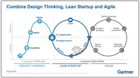 Design Thinking, Lean Startup and Agile: What is the ...