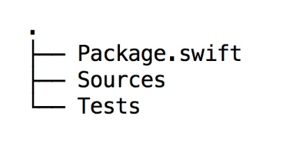 Apple Swift Package Manager : A Deep Dive – XCBlog