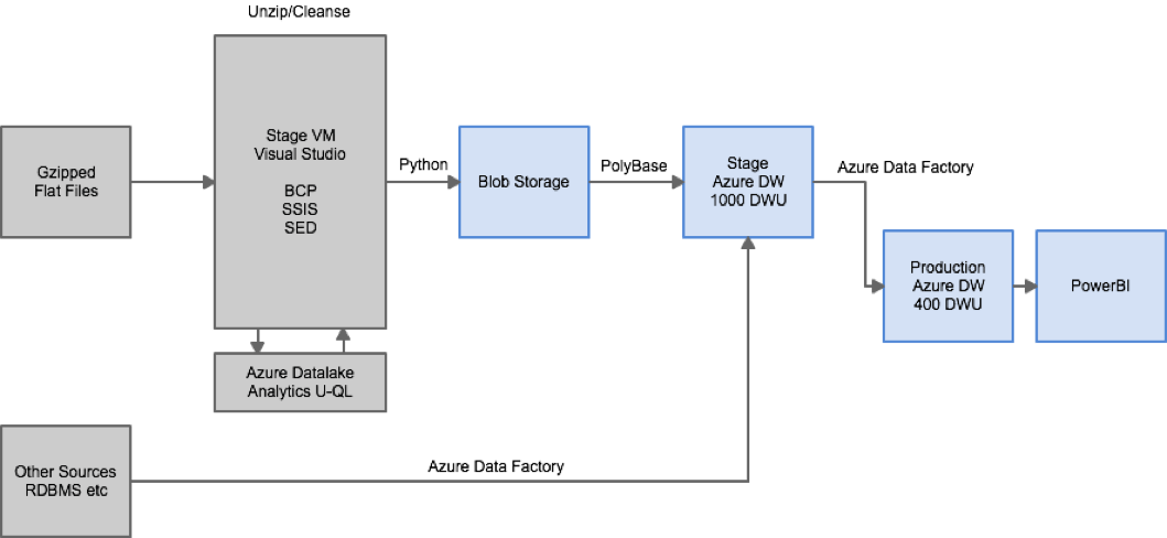 data warehouse architecture diagram with explanation 1973 dodge charger seat belt wiring white paper enterprise dw azure datawarehouse powerbi solution and details the was received in form of flat files this a major source