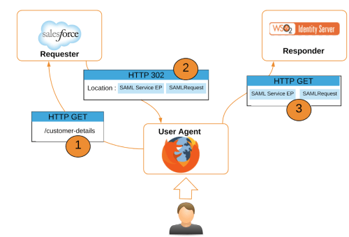 small resolution of open source saml diagram simple wiring diagram datapower diagram open source saml diagram