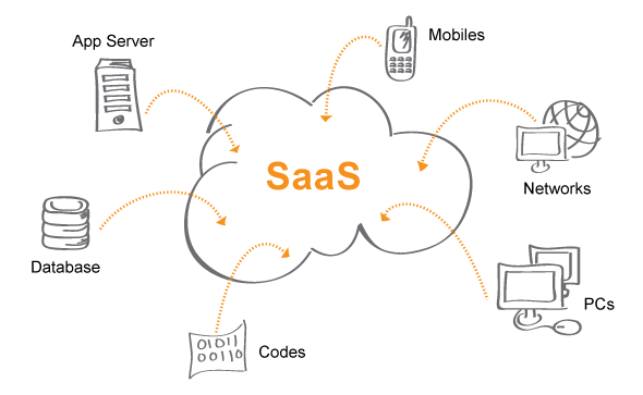 SAAS (Software as a Service) Platform Architecture