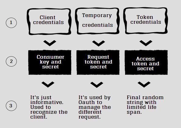 Introducción al protocolo OAuth – TechWo