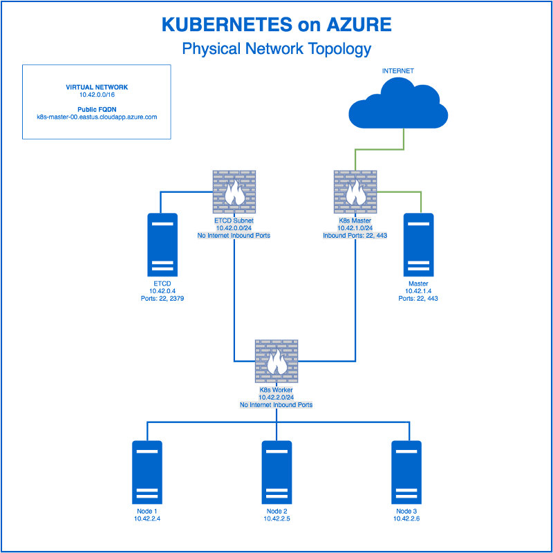 what is a network topology diagram 1979 corvette radio wiring kubernetes on azure using coreos — part one – consensys media