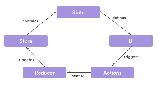 what is data flow diagram level 0 land rover discovery 3 trailer wiring lessons learned implementing redux on android – hacker noon